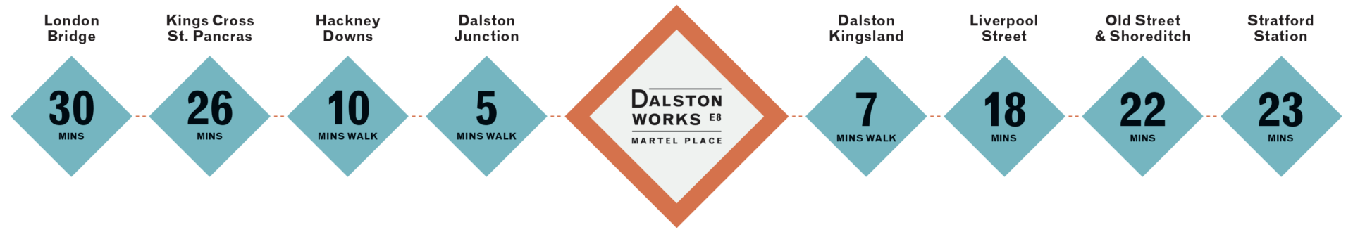 https://www.dalston-works.co.uk/wp-content/uploads/2017/07/DW_Transport-chart_2-1-1920x330.png